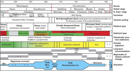 Summary of stratigraphic and climatic trends derived from Arrow Canyon record. Time scale after Gradstein et al. (2004).