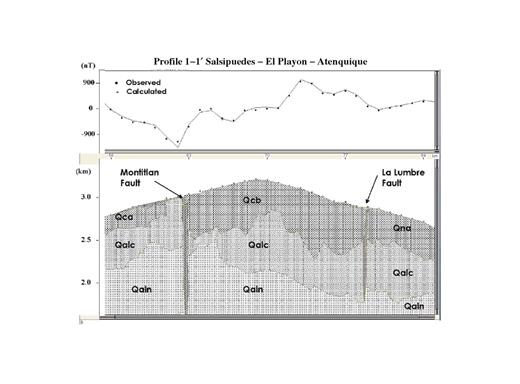 Model for magnetic profile 1–1′. Top: Observed and calculated magnetic anomalies. Bottom: Magnetic model. Observed anomalies correspond to residual magnetic field (RMF) and after low-pass filter on RMF data. RMF data were calculated after removal of diurnal variation effects and International Geomagnetic Reference Field. Faults in section are La Lumbre fault. Magnetic parameters used in models are summarized in Table 2. Symbols: Qcb—postcaldera andesitic lavas and breccias from Colima; Qna—precaldera (stage I) andesitic lavas and breccias from Nevado; Qca—precaldera andesitic lavas and breccias from Colima, covered by ash and scoria in places; Qalc—andesitic lavas and pyroclasts from Colima; Qaln—andesitic lavas from Nevado.