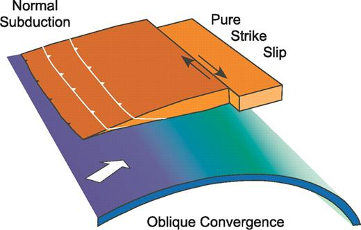 Simple illustration of strike-slip faults at subduction zones where convergence is oblique. Oceanic crust, in blue that shades into green with depth, forms the top part of oceanic lithosphere that moves obliquely toward the overriding plate (brown). The overriding plate includes an accretion wedge of offscraped material. The subducting lithosphere dips at a gentle angle beneath this material, and in most regions where active arc volcanism occurs, the subducting plate reaches a depth of ∼100 km beneath the volcanoes (e.g., England et al., 2004). Thus the wedge-shaped fragment of the overriding plate is underlain immediately below by oceanic lithosphere. Where subduction is oblique, the strike-slip component commonly is absorbed not by oblique underthrusting, but by pure strike-slip faulting on a fault that passes near the belt of volcanoes.