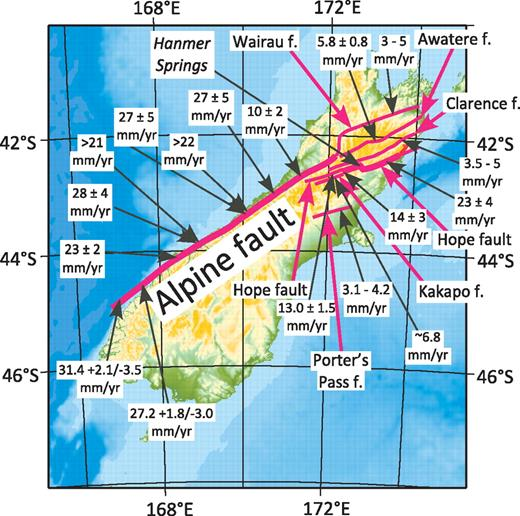 Map of the South Island of New Zealand, showing the traces of the Alpine fault and the Marlboro faults in the northern part of the island and slip rates. Rates for the Alpine fault are from Barnes (2009), Norris and Cooper (2001), and Sutherland et al. (2006). The other faults (f.) include the Wairau (Zachariasen et al., 2006), the Awatere (Mason et al., 2006), the Clarence (Nicol and Van Dissen, 2002), the Hope (Cowan, 1990; Langridge and Berryman, 2005; Langridge et al., 2003), the Kakapo (Yang, 1991), and the Porters Pass (Howard et al., 2005). We omit rates constrained by global positioning system measurements here because of space, but most agree with geologically measured rates.