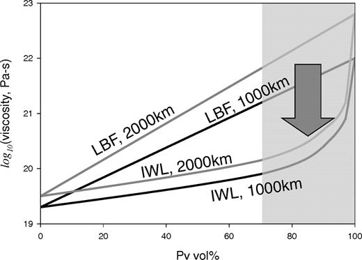 Bounds of viscosity for the lower mantle mineralogy assemblage (Pv + Fp, perovskite and ferropericlase), based on rheological properties proposed by Yamazaki and Karato (2001) and the theory proposed by Takeda (1998) at depths of 1000 (black curves) and 2000 km (gray curves). These bounds are presented as a function of Pv vol% (horizontal axis) and texture. The upper bound corresponds to the idealized LBF (load-bearing framework) fabric and the lower bounds to the idealized IWL (interconnected layers of the weaker phase) fabric. The light gray area to the right indicates the current range of mineralogical models for the lower mantle in Pv vol%. An LBF-IWL transition could reduce viscosity by two orders of magnitude.