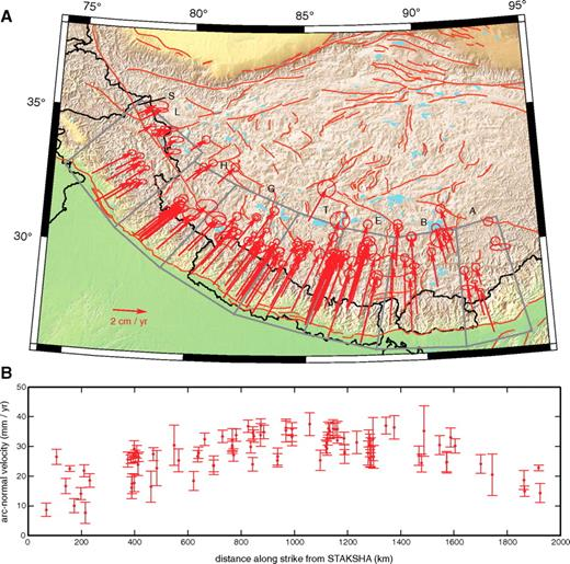 (A) Arc-normal component of global positioning system (GPS) velocities. Gray boxes outline regions that define velocity bins: L—Ladakh; H—Himachal; G—Gurla Mandhata; T—Thakkhola; E—Everest; B—Bhutan; A—Arunachal. S—GPS site STAKSHA. (B) Arc-normal component of GPS velocities from within the Himalayan arc (i.e., between the Main Frontal thrust and Karakoram fault–Indus-Yarlung suture zone) plotted as a function of distance along strike from GPS site STAKSHA (34.82°N, 77.52°E). Velocities directed toward the pole of Bendick and Bilham (2001) are defined as positive.