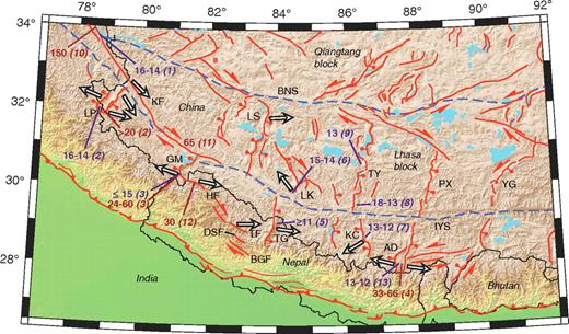 Active structures (orange lines) and sutures (dashed blue lines) (after Styron et al., 2010; Thiede et al., 2006; Jessup et al., 2008). LP— Leo Pargil dome; GM—Gurla Mandhata dome; HF—Humla fault; KF—Karakoram fault; BGF—Bari Gad fault; DSF—Dhaulagiri Southwest fault; TF—Tribrikot fault; TG—Thakkhola graben; KC—Kung Co rift; AD—Ama Drime Massif; IYS—Indus-Yarlung suture; LK—Lopukangri rift; LS—Lunggar Shan rift; TY—Tangra-Yumco rift; PX—Pum Qu-Xainza rift; YG—Yadong-Gulu rift; BNS—Bangong-Nujiang suture. Numbers in purple indicate initiation ages (Ma). Numbers in reddish-brown indicate fault heave (km). Sources are given in italics. 1—Phillips et al. (2004); 2—Thiede et al. (2006); 3—Murphy et al. (2002); 4—Langille et al. (2010); 5—Garzione et al. (2003); 6—Murphy et al. (2010); 7—Lee et al. (2011); 8—Williams et al. (2001); 9—Dewane et al. (2006); 10—Searle (1996); 11—Murphy et al., 2000); 12—Murphy and Copeland (2005); 13—Kali et al. (2010). Arrows indicate mean azimuth of fault heave, relative to the footwall in the case of nonvertical faults. Fault slip data sources: KF—Murphy et al. (2009); LP—Thiede et al. (2006); GM—Murphy et al. (2002); LS—Sundell et al. (2010); LK—Murphy et al. (2010); TF—Styron et al. (2009); TG—Baltz and Murphy (2009); KC—Lee et al. (2011); AD—Jessup et al. (2008), Kali et al. (2010). Topography is from Shuttle Radar Topography Mission.