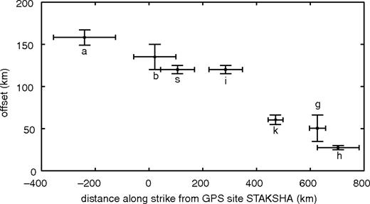 Offset estimates of geologic features along the Karakoram–Humla fault system plotted by their distance along strike of the Himalayan arc from global positioning system site STAKSHA (34.82°N, 77.52°E; Fig. 1), as compiled in Robinson (2009). Errors on the x axis correspond to the along-strike distance spanned by the offset features. Errors on the y axis indicate the error associated with the estimated offset. a—Aghil limestone; b—Baltoro granite; s—Shyok suture; i—Indus River; k—South Kailas thrust; g—Gurla Mandhata detachment; h—Humla fault. See text for sources.