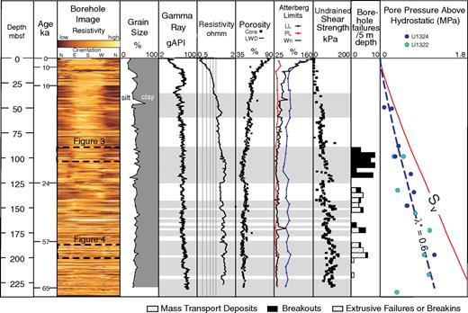 Relationship of borehole failures to lithology, physical properties, electric logs, and overpressure at Integrated Ocean Drilling Program Site U1322. Borehole breakouts are concentrated at shallower depths but overlap with the extrusive failures, which are dominant below 125 m below seafloor (mbsf). Note that borehole failures are common, but not exclusively in mass transport deposits. Pore pressure curves are included from both Sites U1322 and U1324, to document similar trends of strong overpressure in upper 200 m. Pressure values are plotted as above hydrostatic, the left side of the diagram being hydrostatic. Lithologic and logging information are from Sawyer et al. (2009) and pore pressure results are from Flemings et al. (2008). GAPI—American Petroleum Institute gamma ray units; LWD—logging while drilling; LL—liquid limit; PL—plastic limit; Wn—natural water content.