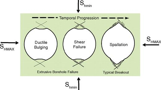 Schematic diagram showing the initial bulging failure or breaking in followed by development of conjugate shears and spallation. The final stage of failure results in a typical breakout.
