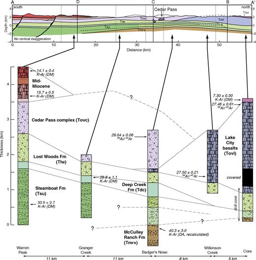 Stratigraphic columns of units exposed in the Warner Range and cross-section A–A′, showing likely correlations and age relationships of units. On cross section, gray lines correspond to bends in section (Plate 1); lettered black lines indicate crossing lines with perpendicular cross sections (Fig. 6). Selected geochronologic ages are from Duffield and McKee (1986)—DM, Axelrod (1966)—DA, and all others are from Colgan et al., 2010. FM—Formation.