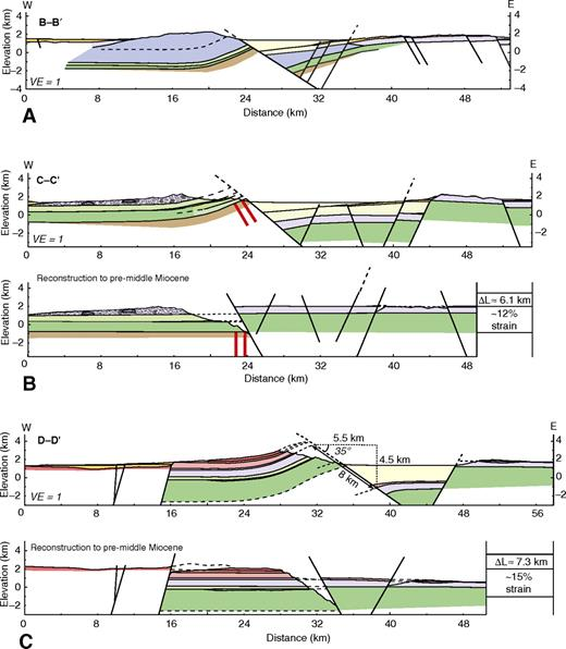 E-W cross sections, restored to preextensional configurations. Cross-section B–B′ is not restored because of the lack of units that can be tied across the fault. No vertical exaggeration (VE). See Figure 4 for color key and Plate 1 (and Fig. 3) for location of cross-section lines.