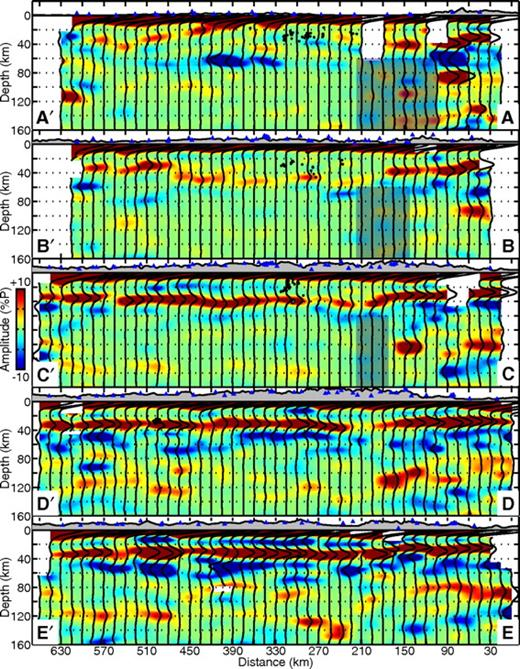 Sierra Nevada, along-strike, receiver-function transects for a = 1. Surface elevations are exaggerated five times. Stations marked on each transect are within one bin radius at the surface. A vertical projection of the Isabella anomaly at 125 km has transparent shading (Schmandt and Humphreys, 2010). The stacked receiver function for each bin is superimposed. Values between bins are interpolated linearly. Positive Ps conversions are red, negative Ps conversions are blue, and each color saturates at ±10% of the P arrival. Circles represent crustal earthquakes (black) and long-period earthquakes (white) occurring within one bin radius of each transect. Earthquakes in the west-central Sierra Nevada were located by Sierra Nevada EarthScope Project (Hurd et al., 2006) and near Lake Tahoe by a separate study (von Seggern et al., 2008).
