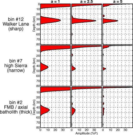 Bins from common–conversion-point stacks along transect K–K′. Different a-values illustrate the increasing width of the wave speed contrast along the Moho from east to west.