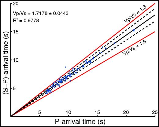 Wadati diagram and linear regression result for arrivals (blue) from 13 local events (Hurd et al., 2006). The range of error is the standard deviation of solutions calculated for individual event subsets.
