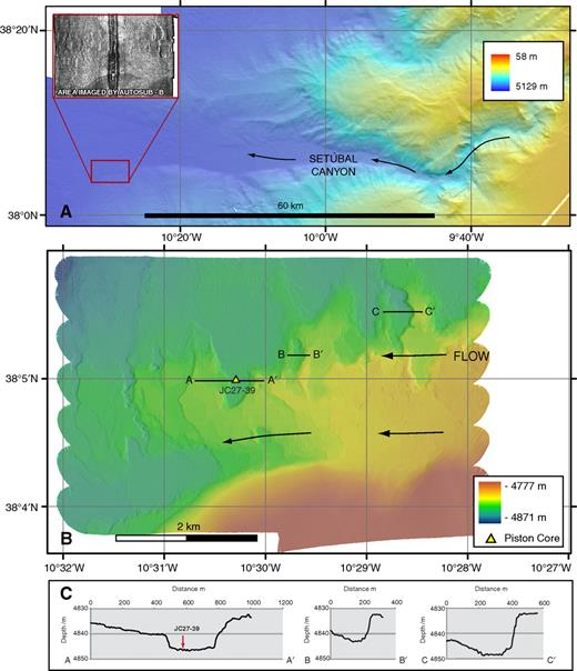 Erosional scours in Setúbal Canyon mouth, offshore west Portugal. (A) Regional EM120 multibeam bathymetry showing the morphology of lower Setúbal Canyon. Black arrows show interpreted flow pathways. Inset shows TOBI (towed ocean bottom instrument) 30 kHz sidescan sonar profile of the scoured region (located by the red rectangle on EM120 data and corresponding to the Autosub6000 image). Light tones are high backscatter. (B) High-resolution Autosub6000 image of crescent-shaped scours. Location of piston core shown in Figure 7 is shown. (C) Cross-sectional profiles across a series of crescentic scours (16× vertical exaggeration). Profile locations are shown in B.