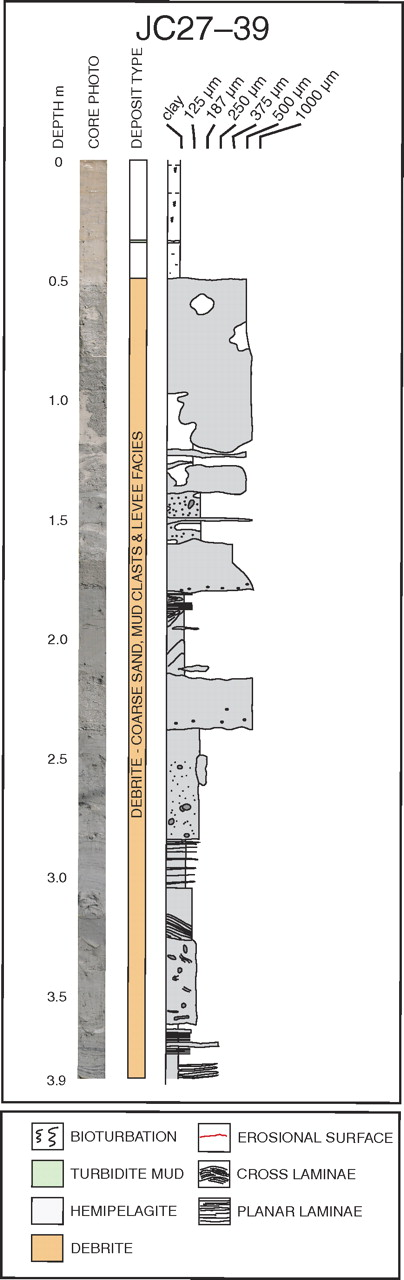 Core data from Setúbal Canyon mouth scour (for location, see Fig. 6). Data include core photo and graphic log with interpretation. Core contains a thick (3.35 m) mass transport deposit overlain by hemipelagic drape.