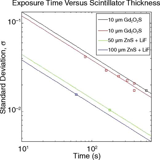 Advances in high resolution neutron computed tomography adapted to standard deviation of the radiograph intensity with time for scintillators of different thickness we clearly fandeluxe Choice Image