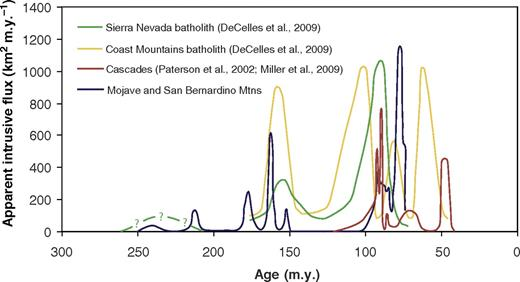 Diagram showing areal addition rates versus age for the Mesozoic Cordilleran arc in the Coast Mountains batholith; Cascades core, Washington; Sierra Nevada, California; and Transverse Ranges, Mojave Desert, southern California. Data are from A. Barth (2009, personal commun.), DeCelles et al. (2009), Ducea (2001), Gehrels et al. (2009), Miller et al. (2009), and Paterson et al. (2002). Note that magmatism in all settings is episodic, peak addition rates during surges of the same age are often similar in different parts of the arc, and spacings of peak flux events are similar in different parts of the arc. However, caution should be used in comparison of data from different regions since full information about areal extent examined, crustal depths, and calculations in cited data sources were often incomplete.