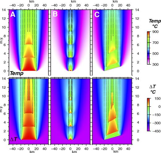 Thermal modeling results of nested cylindrical pulses using Tuolumne batholith time scales of intrusion. (A) Starting pulse width = 40 km. (B) Starting pulse width = 10 km. (C) Pulses constructed by incremental growth. First pulse is growing from left to right for 40 km for 1 m.y. Temperature (Temp) and temperature relative to solidus temperature (ΔT) are shown. Modeling parameters are in Appendix Table A2. Magma addition rates and volumetric fluxes are shown in Appendix Table A3.