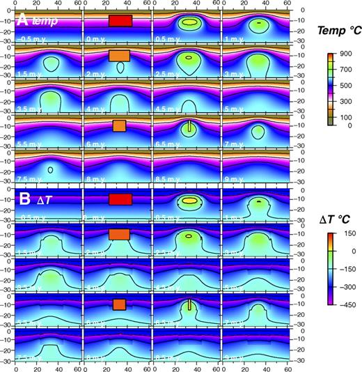 Thermal modeling results showing vertical sections through irregular, nested hockey puck–shaped bodies, here the Tuolumne batholith example. Pluton thickness estimated through mapped shapes. Hockey puck–shaped bodies are emplaced into the thermal model at specific times, similar to Figure 13. (A) Thermal model results showing temperature (Temp) evolution. (B) Thermal model results showing temperature relative to solidus temperature, ΔT. Modeling parameters are in Appendix Table A2. Magma addition rates and volumetric fluxes are shown in Appendix Table A3.