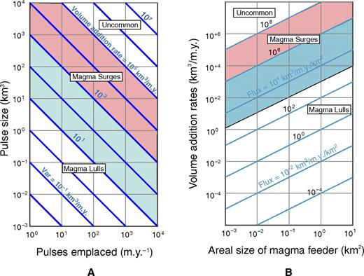 (A) Magma pulse size, frequency of pulse emplacement, and volume addition rates (blue lines). (B) Magma addition rates, areal dimensions of magma feeder zones, and volumetric fluxes (blue lines). Pink areas show values common in natural systems during magmatic surges and in our thermal models in which large addition and/or flux rates are used. Light blue regions are typical values for regional background magmatism in arcs and for scenarios with small pulse sizes in our thermal models. Values in the uncolored upper corners of these plots are not common in magmatic systems, although they may be appropriate during short duration volcanic eruptions. Values in the uncolored region in the lower left of the diagrams are appropriate for magmatic lulls.