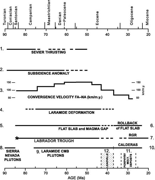 Chart showing chronology of tectonic, magmatic, sedimentation and/or subsidence, and major mineralization events affecting the origin and evolution of the Colorado Mineral Belt (CMB). Bold numbers refer to specific events with key references in the following list. 1—Weimer (1960), Jordan (1981), De Celles (1994); 2—Haun and Kent (1965), McGookey et al. (1972), Cross and Pilger (1978b), Bird (1984); 3—Coney (1978), Jurdy (1984), Engebretson et al. (1985); 4—Gries (1983), Mutschler et al. (1987), Dickinson et al. (1988); 5—Coney and Reynolds (1977), Cross and Pilger (1978a), Lipman (1980); 6—Coney and Reynolds (1977), Lipman (1980), Chapin et al. (2004a, 2004b); 7—Tweto (1979), Chapin and Cather (1994); 8—Ducea (2001), Saleeby et al. (2007, 2008); 9—Mutschler et al. (1987), Bookstrom (1990), Wallace (1995); 10—Chapin et al. (2004a, 2004b), Lipman (2007), Lipman and McIntosh (2008); 11—Geissman et al. (1992), Wallace and Bookstrom (1993), Shannon et al. (2004); 12—Beaty et al. (1990), Johansing and Thompson (1990), Thompson and Arehart (1990). Star at lower left marks opening of Labrador Trough and beginning of separation of North America from Greenland and Eurasia ca. 84 Ma (anomaly 34; Srivastava and Tapscott, 1986; Ziegler, 1988). RGR—Rio Grande Rift; FA–NA—Farallon–North American convergence; moly.—molybdenum; epoch and stage boundaries are from Gradstein et al. (2004).