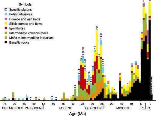 Histogram of K-Ar and 40Ar/39Ar ages of igneous rocks in New Mexico, Late Cretaceous to present. Only one point is plotted for each event or stratigraphic unit, so far as could be ascertained. Dates known or suspected to have significant errors were not used. Color-coded legend identifies rock types; abbreviations identify specific plutons (see Chapin et al., 2004a, 2004b, for lists of plutons). Numbers in Pliocene (PL.) and Quaternary (Q.) columns indicate numbers of additional basalts not shown (due to size restrictions). Holocene dates are shown to right of zero. A histogram for Colorado and easternmost Utah and Arizona (Eaton, 2008) is very similar except for the greater abundance of Late Miocene to Quaternary basalts in New Mexico.