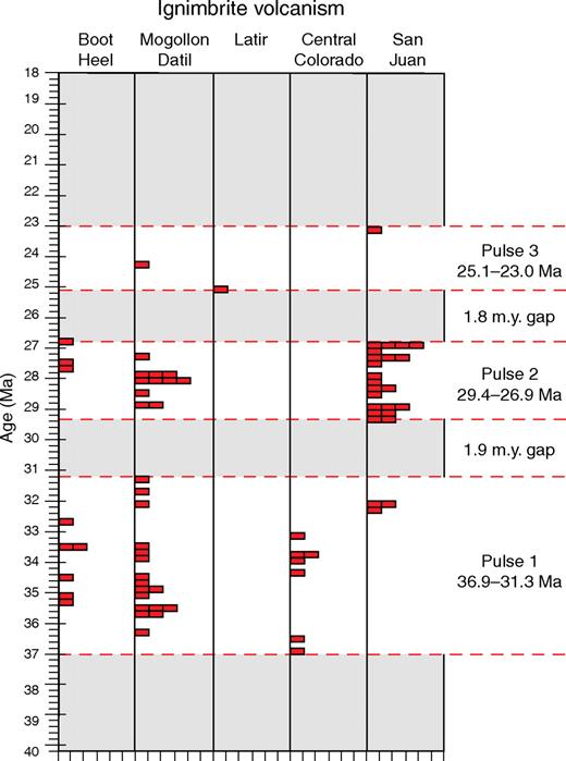 Graph showing episodic ignimbrite volcanism in New Mexico and Colorado. Ages are mostly 40Ar/39Ar ages from references listed in Figure 8 (updated from Chapin et al., 2004a).