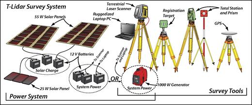 Survey and power components of our terrestrial lidar survey system. Trimble GX DR200+ terrestrial laser scanner is controlled using a ruggedized Dell ATG laptop (specifications in Supplemental Table 1 [see footnote 1]). Independent scans of reflective panel targets are used to coregister scans from different locations. Panel targets are set up over a ground control network independently measured with a Lecia TCR407 Power total station. Trimble R7 global positioning system (GPS) receivers in rapid static mode are used for georeferencing the ground control network. Primary system power source is a 1000W Honda generator. Alternatively, a bank of six batteries (12V) can be used, where two power the scanner, one powers the laptop, and three charge on solar power.