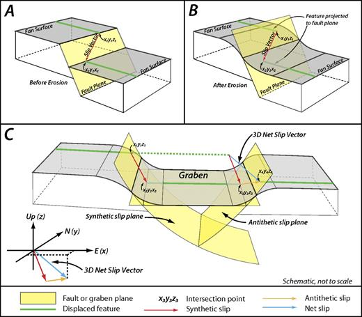 Block diagrams illustrating our approach to measuring three-dimensional (3D) slip vectors from faulted landforms. Slip direction is measured as the vector between intersection points (x1y1z1) and (x2y2z2) between the fault (yellow) and the landform (green) on the footwall and hanging wall. (A) In the simplest scenario, intersections with a fresh and uneroded fault scarp are easily identified, and slip vector orientation is certain. (B) After erosion, intersection points are estimated by projecting the landforms to an estimated fault plane, increasing uncertainty. (C) In a more complicated scenario, slip on synthetic and antithetic fault planes produces an intervening graben. In this case two vectors must be defined, and the net slip vector (blue) is calculated by summing antithetic (yellow) and synthetic (red) slip vectors. This slip vector is in the fault plane at depth and is used to calculate that fault dip. Disruption of the landform within the graben by faulting and deposition requires defining points (x2y2z2) and (x3y3z3) by measuring their location along lines of intersection between the fault planes and a plane fit to the graben floor. All measurements are made using LidarViewer in the KeckCAVES immersive visualization space at the University of California, Davis.