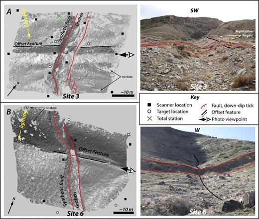Photographs of field sites paired with map-view perspectives of ground-based lidar scans of displaced features collected in this study. Full (undecimated) resolution data sets are visualized here with real-time hillshading in LiDARViewer (http://www.keckcaves.org/). Gray areas indicate sparse or no data. Scanner stations are marked by squares, and locations of registration targets are marked by circles. At each scanner location we collected 1–3 scans and measured 4 targets. Targets were set up over control points measured using the total station (location shown by a green x). (A) Site 3, 19 × 106 points, collected from 13 scan stations over 2.5 days. (B) Site 6, 40 × 106 points collected from 5 scan stations over <1.5 days. Data were collected by a single operator following the methods outlined in the text.