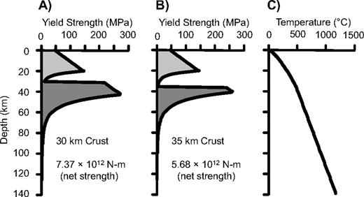The role of crust thickness on lithosphere strength. (A) Schematic illustration of the rheology of the lithosphere showing reference model with 30-km-thick crust. Net strength of the lithosphere, obtained by integrating the yield stress over depth, is indicated at the bottom. (B) A weak model with a 35-km-thick crust. (C) Geotherm used for yield strength calculations.
