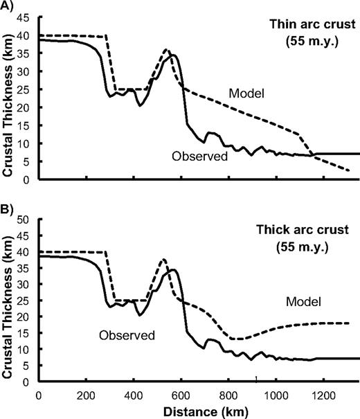 Effect of varying the thickness of the arc crust. (A) Thin arc crust model. All parameters are the same as in Figure 9, except the thickness of the arc crust is decreased from 42 km to 40 km. (B) Thick arc crust model. All parameters are the same as in Figure 9, except the thickness of the arc crust is increased from 42 km to 45 km.