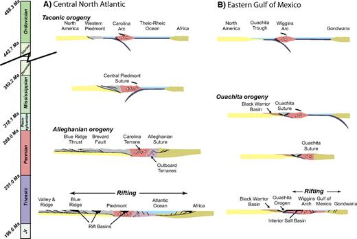 (A) Tectonic evolution of the eastern New Jersey continental margin and Appalachian orogen. (B) Tectonic evolution of the Mississippi Gulf of Mexico margin and Ouachita orogen.