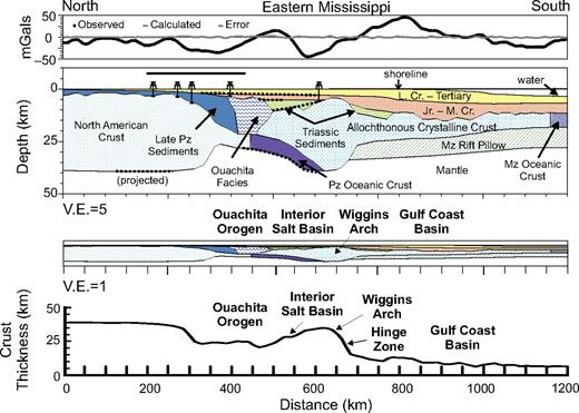 Cross section across the central Gulf of Mexico North American margin (from Harry and Londono, 2004). Distance is measured relative to positions in the finite element model (shown in Figs. 7–9). Symbols indicate location of petroleum wells and seismic reflection (horizontal solid line) and refraction (dotted lines) profiles that complement the gravity data used to constrain the model.