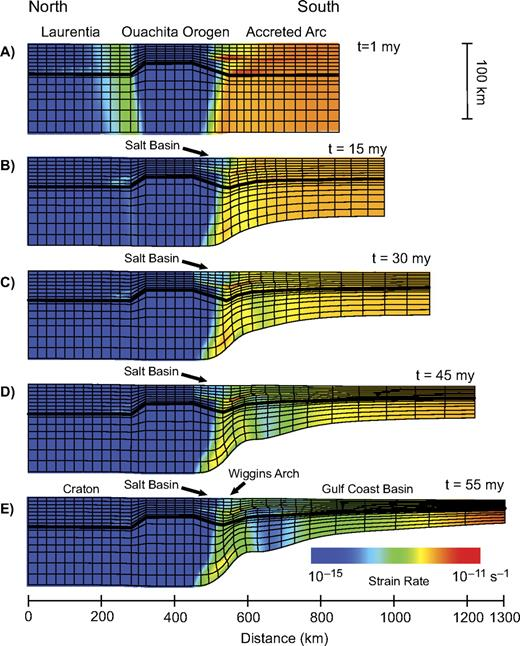 Strain rate in the best-fitting finite element model during extension. Solid line shows crust-mantle boundary. (A) Immediately after the onset of extension, strain is distributed throughout the accreted arc terrane and in a narrow band focused at the northern edge of the Ouachita orogen. (B) 15 m.y. after the onset of extension, strain occurs only in the region of the developing Gulf Coast Basin, south of the Wiggins arch. (C) 30 m.y. after the onset of extension, strain includes the Gulf Coast Basin, Wiggins arch, and the Interior Salt Basin on the southern flank of the Ouachita orogen. (D) 45 m.y. after the onset of extension, strain rates begin to decrease in the Interior Salt Basin and on the Wiggins arch and begin to focus in the central coastal plain and regions farther south. (E) 55 m.y. after the onset of extension, immediately prior to the onset of seafloor spreading, strain rates have declined within the Gulf Coast Basin and are concentrated near the incipient seafloor spreading center at the southern edge of the model.