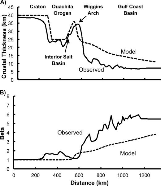 Model crust 55 m.y. after the onset of extension in the best fitting model, compared to crustal structure determined immediately prior to the onset of seafloor spreading determined from Figure 4. (A) Thickness of the crust. (B) Extension factor β (ratio of final to initial crust thickness).