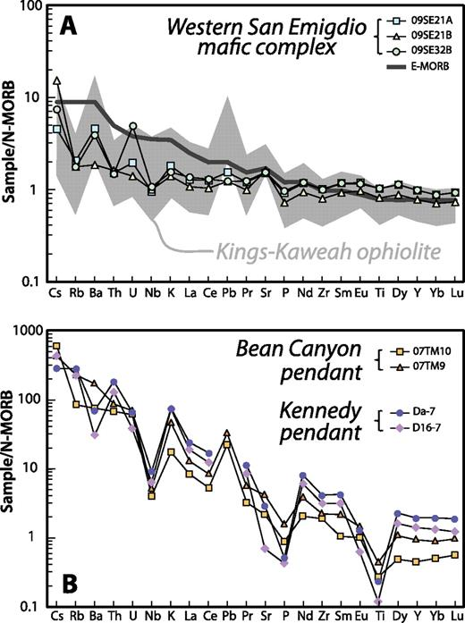 (A) Normal mid-ocean ridge basalt (N-MORB)–normalized trace element diagram comparing basaltic rocks of the western San Emigdio mafic complex to enriched mid-ocean ridge basalt (E-MORB) and the range of Kings-Kaweah ophiolite abundances (Saleeby, 2011). (B) N-MORB–normalized trace element diagram comparing silicic metavolcanic rocks of the Bean Canyon pendant (this study) and the Kennedy pendant of the Kern Plateau (Dunne and Suczek, 1991). Idealized N-MORB and E-MORB from Sun and McDonough (1989). Data in Table SD11 in the Supplemental File (see footnote 1).