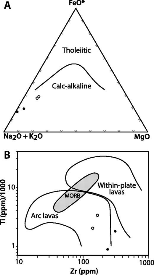 (A) AFM diagram showing that silicic metavolcanic rocks of the Bean Canyon pendant (open symbols) and the Kennedy pendant of the Kern Plateau (filled symbols) belong to a calc-alkaline trend. FeO* denotes total Fe as FeO. (B) Trace element discrimination diagram showing that silicic metavolcanic rocks plot within the field of arc lavas of Pearce et al. (1981). Symbols as in (A).