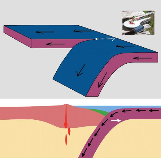 Model 2. Tear point fixed in external reference frame. Velocity (white arrow) is equal and opposite to plate velocity. Velocities in slab are parallel to dip (black arrows). Green denotes forearc and foreland sedimentary basins. Red denotes magmatism. Inset image shows a small carpenter's band saw by analogy.