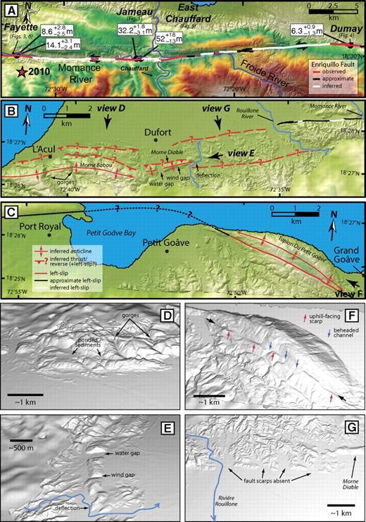 Results of remote mapping of the Enriquillo–Plantain Garden fault zone. (A) Eastern reach. Mapping shows late Quaternary surface rupture expressed as scarps and offset landforms that were remotely documented and measured in this study (Figs. 4–6). (B) Transitional reach. (C) Western reach. (See Fig. 1B for locations.) (D) Perspective view (i.e., virtual field photograph) as seen in Crusta software of the first-released bare-earth LiDAR (light detection and ranging) digital elevation model (DEM) (1 m/pixel) merged with ASTER (Advanced Spaceborne Thermal Emission and Reflection Radiometer) DEM (30 m/pixel). Scale bar is approximate for image center. View is to south showing range front at Morne Babou. The linear range front, stepped increase in elevation, gorges from probable antecedent streams, and ponded sediments all suggest that this area is underlain by a south-dipping thrust/reverse system. (E) Perspective view (i.e., virtual field photographs; see description in D) to west along strike of Morne Diable, showing water and wind gaps and a deflected drainage indicating that the ridge is an actively growing fold. (F) Perspective view (i.e., virtual field photographs; see description in D) to northwest of Tapion Du Petit Goâve showing active fault trace (black arrows) defined by uphill-facing scarps (red arrows) and beheaded channels (blue arrows). The beheaded channels suggest a component of strike slip along the fault. (G) Perspective view (i.e., virtual field photograph; see description in D) to south of low-relief and embayed mountain front between Rouillone River and Morne Diable shows no clear fault trace despite high potential for scarp preservation in the alluvial fans. Although the fault appears to be both onshore and offshore between L'Acul and Port Royal, our observations are limited to onshore areas because we did not have high-resolution bathymetric data to merge with the LiDAR data at the time of analysis. Such data have subsequently revealed faults offshore (Hornbach et al., 2010).