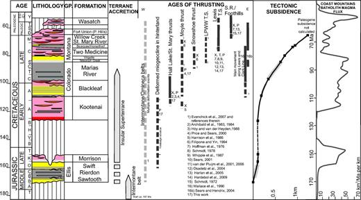 Regional Structure And Kinematic History Of The Cordilleran Fold