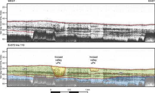 En370 line 110 Chirp sonar data showing the filled channel of sequence uP4. Top panel is uninterpreted data. Bottom panel superimposes interpretation on seismic profile showing seismic sequences uP1 (blue), uP2 (orange), and uP3 (green). Vertical axis is in two-way traveltime in milliseconds. Bottom shows approximate scale (in km). Note incised valleys of uP4 (yellow).