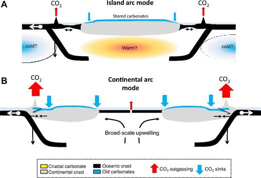 Speculative conceptual model for fluctuations between continental and island arc states. (A) Backarcs of subduction zones are in extension, favoring island arcs. CO2 emitted during this time is derived from the mantle and from subducted carbonate. An island arc scenario might be favored during continent aggregation. During this time, the continental mantle domain heats and the oceanic domain cools, setting the stage for a large mantle overturn event. (B) Mantle overturn triggers continental dispersal, driving the leading edge of continents to advance trenchward, which places subduction zones into compression. Continental arcs and foreland fold and thrust belts in the backarc region ensue. During the continental arc stage, previously stored carbonate is purged as CO2, amplifying total volcanic emissions of CO2 as well as total deposition of carbonate and organic C.
