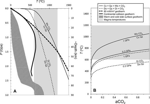 (A) Subsolidus decarbonation reactions between dolomite (Do), calcite (Cc), and quartz (Qz) to form diopside (Di), wollastonite (Wo) and CO2. P—pressure; T—temperature. Dark dashed curve is a steady-state conductive geotherm for an 80 mW/m2 surface heat flow and a 35-km-thick crust. Dark solid line is a transient geotherm generated during continent-continent collision (Huerta et al., 1999). Slab surface temperatures (patterned field) in global subduction zones are from Syracuse et al. (2010). Gray shaded vertical bar is the range of magmatic temperatures. (B) Decarbonation reactions at 0.3 (lower) and 1 GPa (upper) as a function of CO2 activity. Temperature of decarbonation decreases with decreasing aCO2, such as might occur under H2O-rich conditions. Gray horizontal bar corresponds to possible magmatic temperatures.