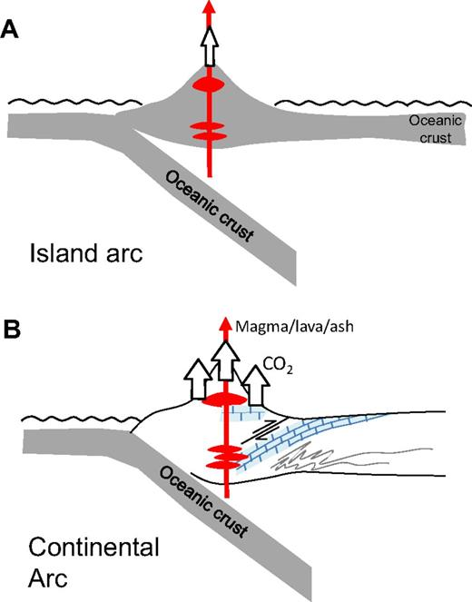 (A) Island arc formed by intraoceanic subduction zone. Few to no crustal carbonates are present. (B) Continental arc intrudes through margin of continent and intersects ancient carbonates in the upper crust and the lower crust; ancient carbonates were introduced during continental underthrusting. Continental arc magmas ultimately derive from the mantle wedge and bring heat into the crust. CO2 and ash are released during volcanic eruptions, but there is also a diffusive background flux of CO2 through the arc crust. Total CO2 flux from arcs derives from the mantle and magmatically assisted decarbonation of crustal carbonates.
