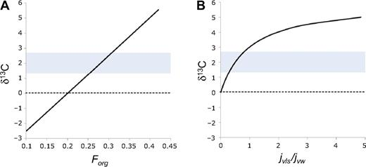 (A) Carbon isotopic composition (δ13CPDB) of seawater as a function of the fraction of organic C burial, Forg. Horizontal bar represents δ13CPDB of Cretaceous carbonates. (B) δ13CPDB versus the amount of crustal carbonate decarbonation during metamorphism or assimilation in magmas normalized to the present-day emission of CO2 into the exogenic system (background volcanism, metamorphism, mass flux of CO2 from magmatic decarbonation of crustal carbonates [jvls] and weathering; jvw is background mass flux of CO2). Horizontal bar is the same as in A.