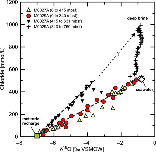 Pore-water chloride concentration and δ18O values of Integrated Ocean Drilling Program Sites M0027A and M0029A indicate a third fluid source. Data were divided into an upper and lower section at each site. The upper sections are characterized by fresh-water–salt-water alternations, whereas the lower parts are characterized by a gradual mixing with brine (see Fig. 5). The lower section mixing profile starts with fresh water in M0027A and with seawater at M0029A. The potential brine composition is illustrated by intersection of the mixing lines. Onshore chloride concentration is from Mullaney et al. (2009). VSMOW—Vienna Standard Mean Ocean Water; mbsf—meters below seafloor.