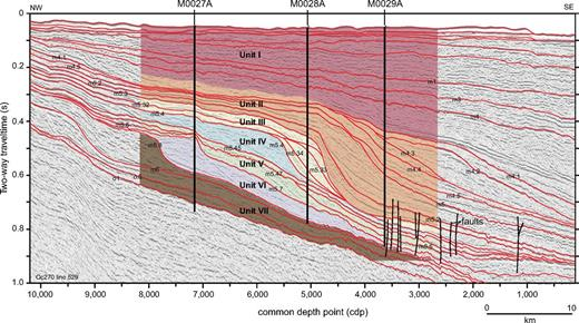 Seismic profile Oc270 (R/V Oceanus cruise 270) line 529 with seismic sequence boundaries (red lines) showing the two-dimensional structure of the lithological units (units I–VIII according to Figure 2). Modified from Mountain et al. (2010); faults are after J. Lofi and colleagues (2012, personal communs.); m—Miocene, o—Oligocene.