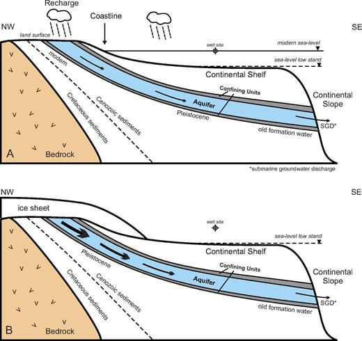 Conceptual models that have been proposed to explain the fresh-water plume under the Atlantic continental shelf. (A) Meteoric recharge of aquifers that crop out onshore and dip to the southeast under the Atlantic shelf. During sea-level lowstands recharge may also occur by vertical infiltration of water through the exposed shelf sediments. (B) High continental recharge by meltwater from ice sheets during glacial times. Aquifers that crop out along the shelf may lead to submarine groundwater discharge. Size of arrows is relative to recharge rates (figure is not drawn to scale).