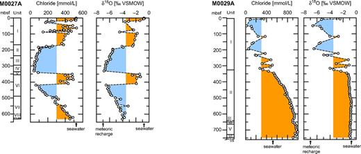 Chloride and water stable isotope (δ18O) profiles of Integrated Ocean Drilling Program Sites M0027A and M0029A. VSMOW—Vienna Standard Mean Ocean Water; mbsf—meters below seafloor. Both proxies indicate alternating fresh-water (blue) and salt-water (orange) intervals. In both cores the lower parts are influenced by mixture with deep brines originating from potential evaporites in the subsurface. Arrows denote seawater and modern onshore recharge values. See text for discussion.