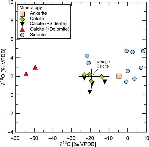 Stable isotope compositions of authigenic carbonates sampled from cores. Mineralogy was determined by X-ray diffraction. Formation temperatures estimated for calcite are in Table 2. VPDB—Vienna Peedee Belemnite.