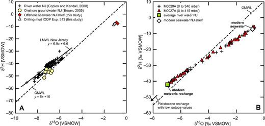 Stable hydrogen and oxygen isotope values of drill sites and end members. (A) Modern onshore meteoric recharge of New Jersey (NJ) derived from river waters (Coplen and Kendall, 2000) with calculated local meteoric water line (LMWL) of New Jersey (Kendall and Coplen, 2001), and groundwater sampled directly from wells into Tertiary and Cretaceous aquifers (Brown, 2005). Also shown are isotope values of seawater and drill mud (prepared with seawater) sampled during Integrated Ocean Drilling Program Expedition 313. The global meteoric water line (GMWL) is shown for comparison. VSMOW—Vienna Standard Mean Ocean Water; mbsf—meters below seafloor. (B) Oxygen and hydrogen stable isotope data of upper core sections from Integrated Ocean Drilling Program Sites M0027A and M0029A. Isotope data indicate mixing between modern seawater and onshore groundwater recharge. Pleistocene waters that have been postulated as a fresh-water source would be characterized by lower isotope values. Note the difference in scale.